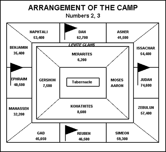 Numbers 2 Encampment